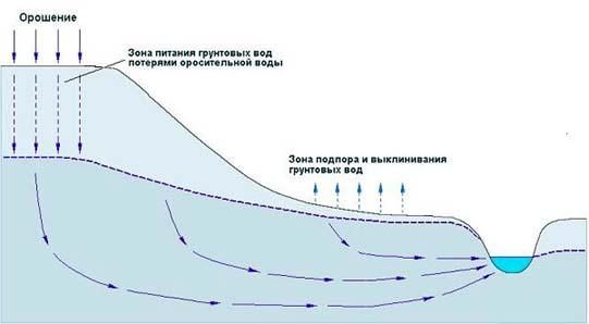 Схема формирования зон